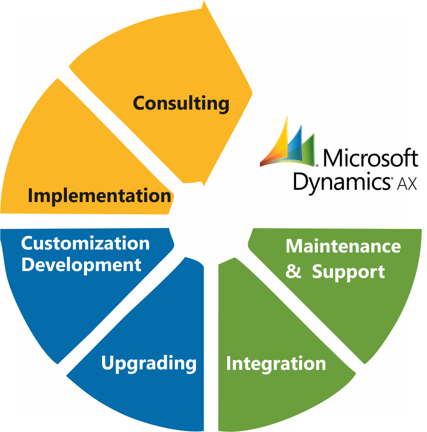 Microsoft Dynamics Ax Specialist Impax Business Solutions