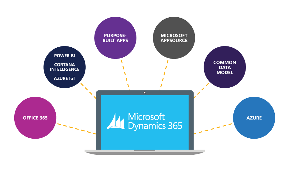 Microsoft Dynamics 365 implementation and post